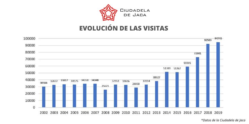 datos ciudadela de jaca